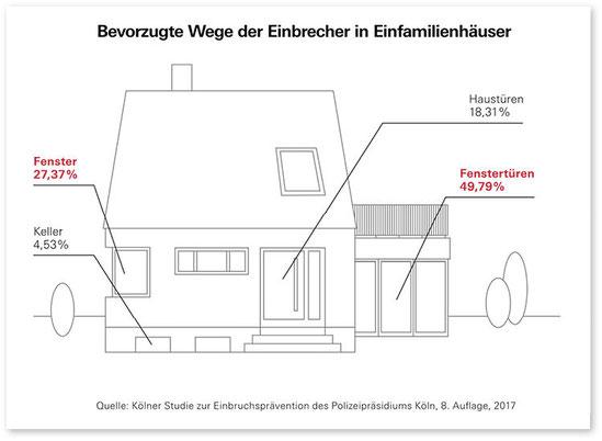 Einbruchschutz Kölner Studie KfW Förderung 455