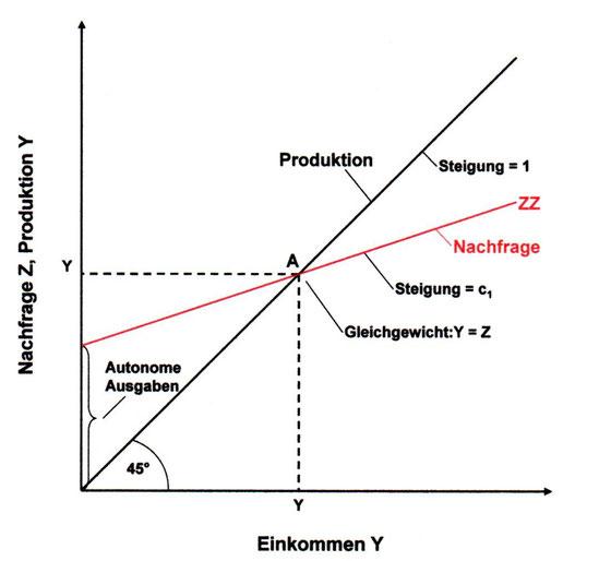 Gütermarktgleichgewicht von Angebot und Nachfrage