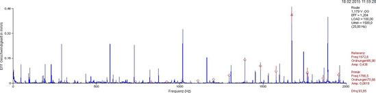 Geschwingigkeits-Frequenzspektrum, NDE, vertikal: Zahlreiche Frequenspitzen (Peaks) sind zu sehen; einige der hochfrequenten Peaks sind markiert