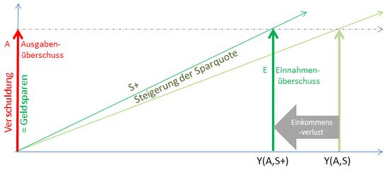 Sparparadoxon bei steigender Sparquote