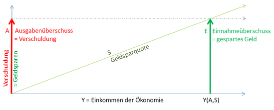 Grafik 1:  Einkommen und Produktion sind monetär beschränkt