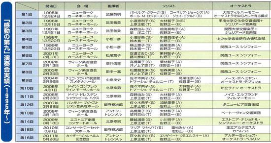 表は1995年~2011年迄(2012年 第17回『感動の第九』 スメタナホール)