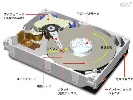 画像は「http://caspar.hazymoon.jp/OpenBSD/misc/hdd.html」より拝借