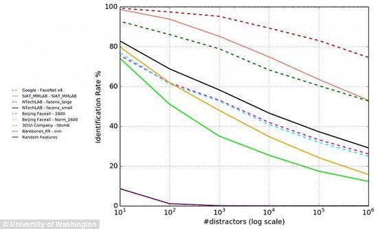 顔認証の正解率と調査対象イメージ数との相関関係図