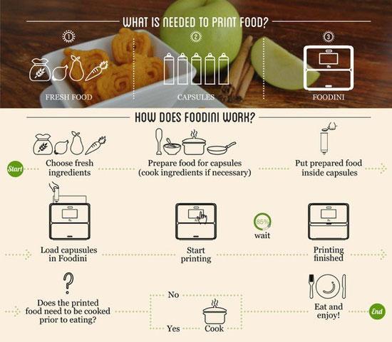 Foodiniによる3Dプリンターの調理法の解説