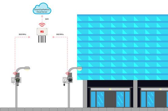 リュブリャナBTC City のセンサー配置図