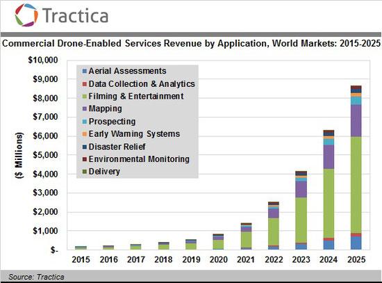 商用ドローンの市場規模は2025年までに年87億ドルに拡大 海外進出、海外展開と市場調査のユーディーアール