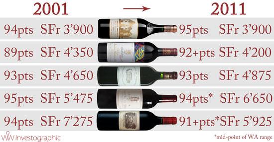 Sources: Liv-ex, Wine Advocate