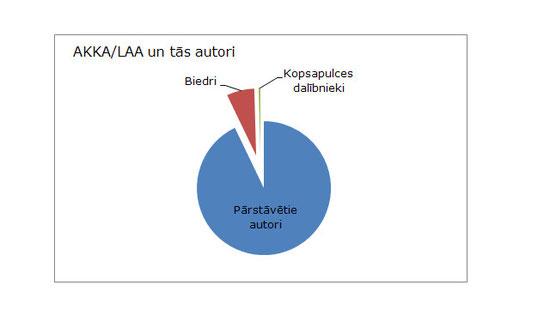 Diagramma par AKKA/LAA pārstāvēto autoru, biedru un kopsapulces dalībnieku skaitlisko attiecību