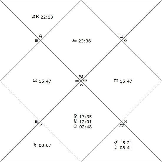 Diamantendiagramm-Planetenkonstellation am 24.12.2014 um 18.04 Uhr mit der tropischen Sternzeichenstellung. Der Aszendent (ASC) geht auf 23°36`im Sternzeichen Krebs auf. Somit ergibt sich eine Verschiebung um ca. 24°.