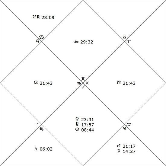 Diamantendiagramm-Planetenkonstellation am 24.12.2014 um 18.04 Uhr mit der siderischen Sternzeichenstellung. Der Aszendent (ASC) geht auf 29°32`im Sternzeichen Zwilling auf.