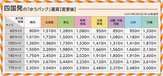 ◆ ゆうパック(日本郵便)の四国発の一般運賃価格(税込)となります。