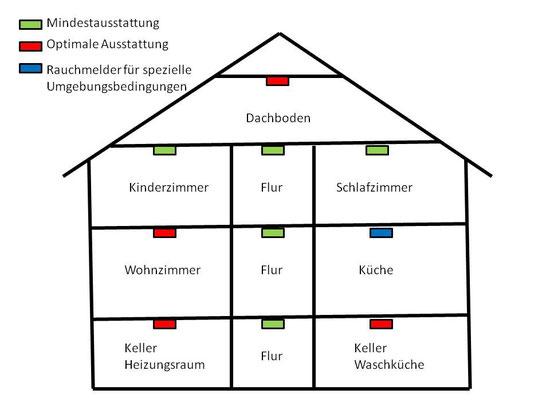 information rauchmelder feuerwehr ottbergen webseite. Black Bedroom Furniture Sets. Home Design Ideas