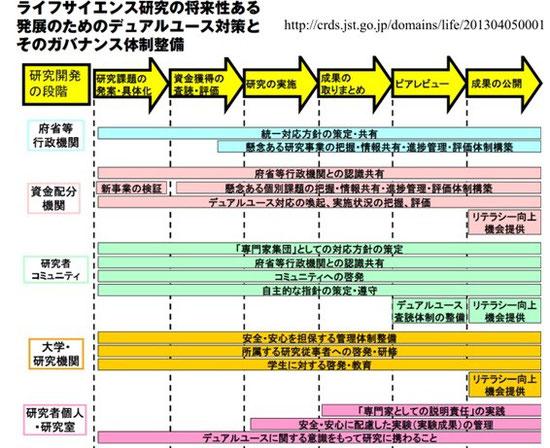 図1. 研究開発の段階に応じた、ステークホルダー別デュアルユース対応策