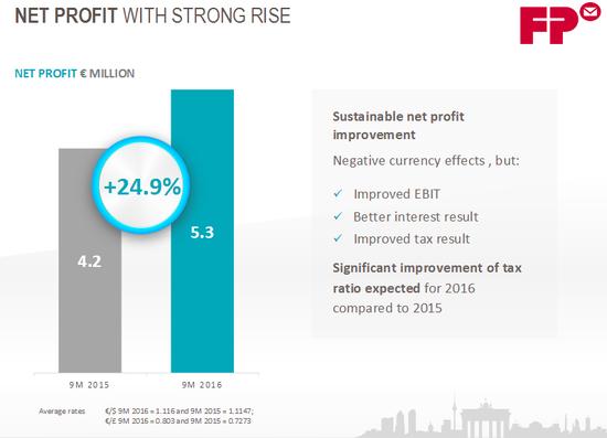 Net Profit nach 9 Monaten, Quelle: FP Webseite