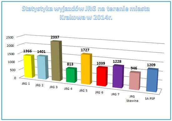 Statystyka wyjazdów JRG na terenie miasta Krakowa.
