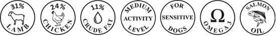 Greenheart Premiums Medium Sensitive Hundefutter Trockenfutter New Zealand Lam