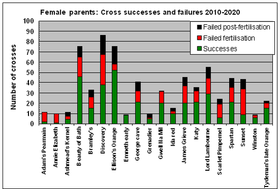 Graph of success rates of different apple varieties used as female parents in crosses between 2010-2016
