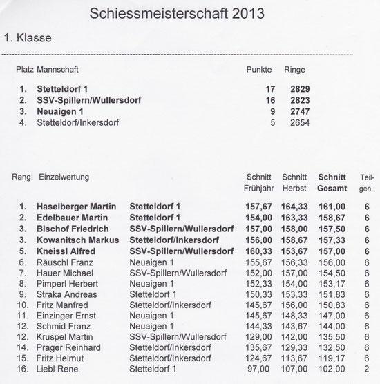 Meisterschaft Endergebnis 2013