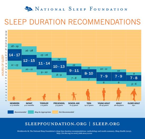 Infografik der National Sleep Foundation zum Thema Schlafmenge