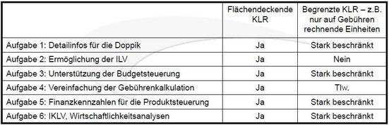 Tabelle: Institut für Public Management