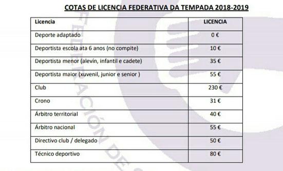 Cuotas Licencia federativa según la normativa de la FESSGA para la temporada 2018/2019