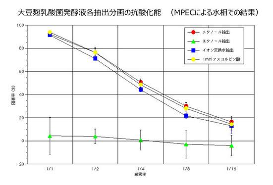 図-5: 各種溶媒による抽出物の抗酸化能比較(MPEC法)