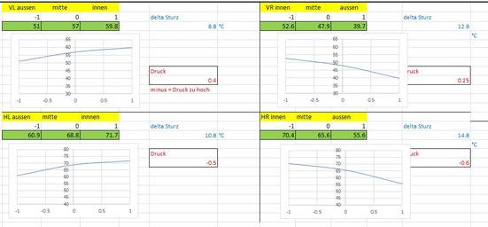Analyse Reifenbild (Spur), Sturz und Reifendruck