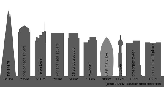 Top Ten Tallest Buildings in London 2012 Graphic by Heidi Mergl Architect