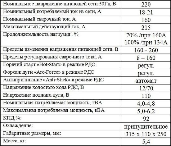 Характеритсики инвертора Патон ВДИ-160Р цифровой