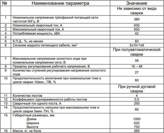 Характеристики ПАТОН ВС-650