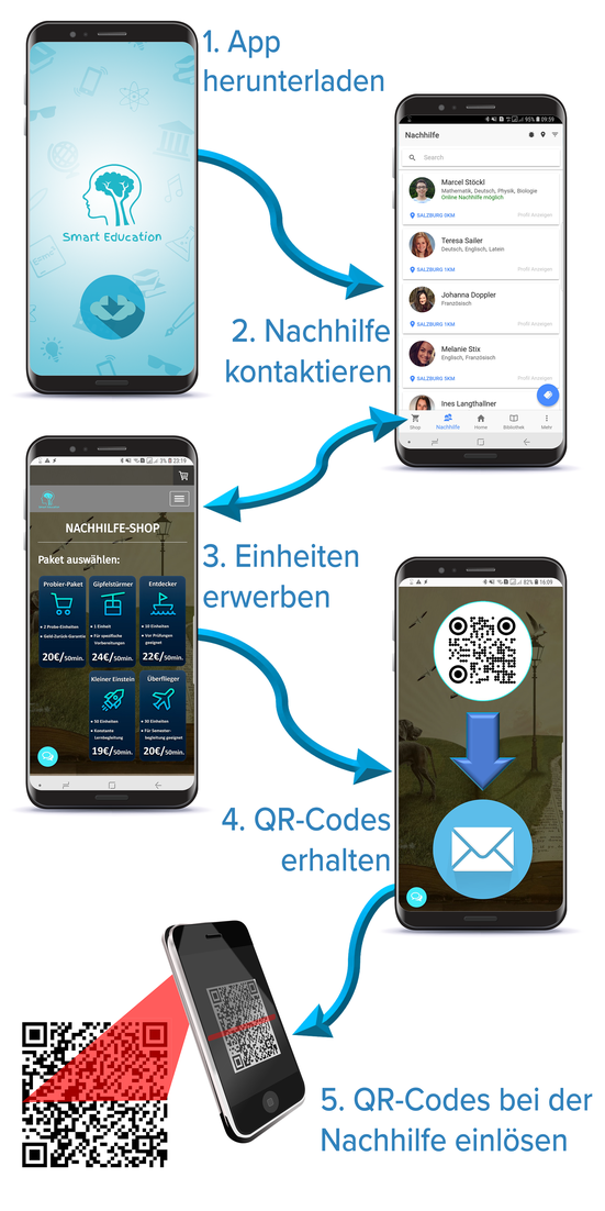 Smart Education So funktioniert's, Nachhilfe mit Smart Education finden