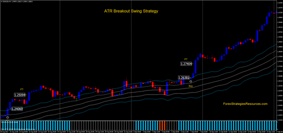 ATR Channel Breakout Swing Strategy