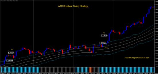 Atr strategy forex