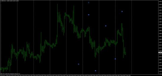 Elliott Wave indicator