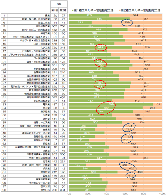 【グラフ】 業種別・エネルギー管理指定工場の第1種・第2種の比率