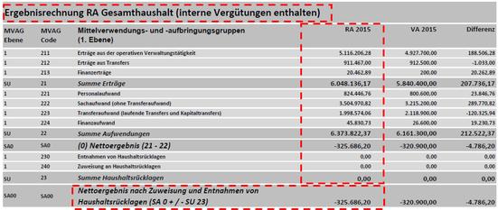 RA 2015: Ergebnisrechnung Grafenwörth (Excelsimulation)