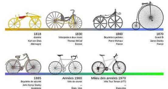 Mise à disposition de vélos modèles après les années 1970, soyez rassurés !!