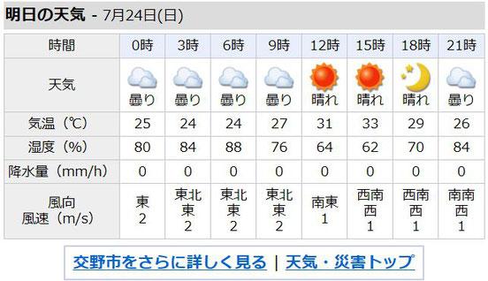 交野市の明日の天気(情報元:yahoo!天気)