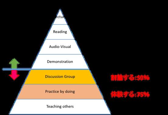 戦略MGは、体験し討論することで、高い学習効果が得られます。