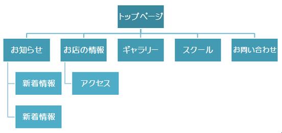 ホームページの構成を考える 文泉堂/島根県松江市