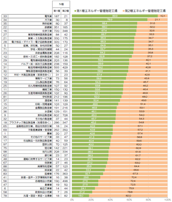 【グラフ】 業種別・エネルギー管理指定工場の第1種・第2種の比率(第1種工場の比率が多い順でソート)