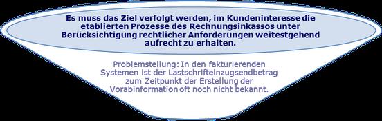 SEPA Lastschrift Vorabinformation Pre-Notification Rechnungsinkasso SDD Direct Debit CORE COR1 B2B IBAN BIC XML PAIN PACS CAMT R-Transaktion Wiki Zahlungsverkehr www.hettwer-beratung.de
