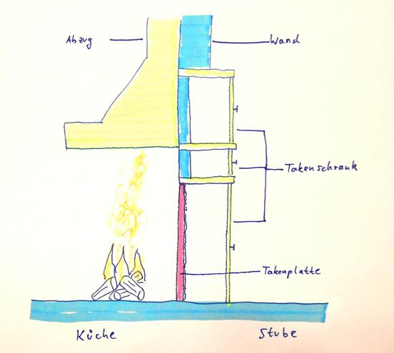 Bild: Prinzip eines Takenschranks mit Takenplatte