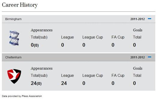 Die Liga-Statistik von Jack Butland