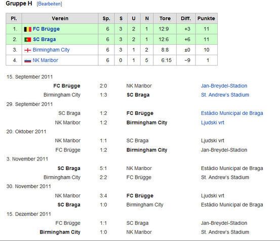 Die Gruppe H der Europa League Saison 2011-2012.