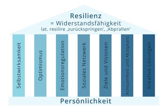 7 Säulen der Resilienz - Psychotherapie