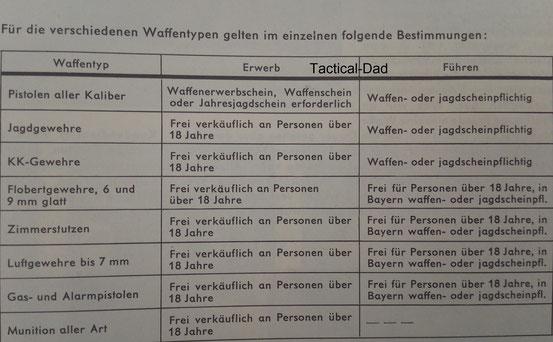 Im Frankoniakatalog von 1969 waren gut verständliche Erklärungen, welche Waffen welchen Erwerbsvoraussetzungen unterlagen.