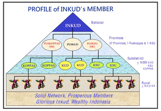 PROFILE of INDUK`s MEMBER