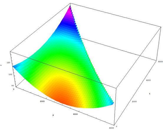 Bild 5: Durchschnittliche Fahrtzeit, wenn von N=6000 Fahrern p über BD und k über BC fahren. D. h., N−p−k befahren AC, N−p CD, p+k AB, k BC, p BD. Das Minimum liegt bei p=3000, k=0 (roter Bereich).